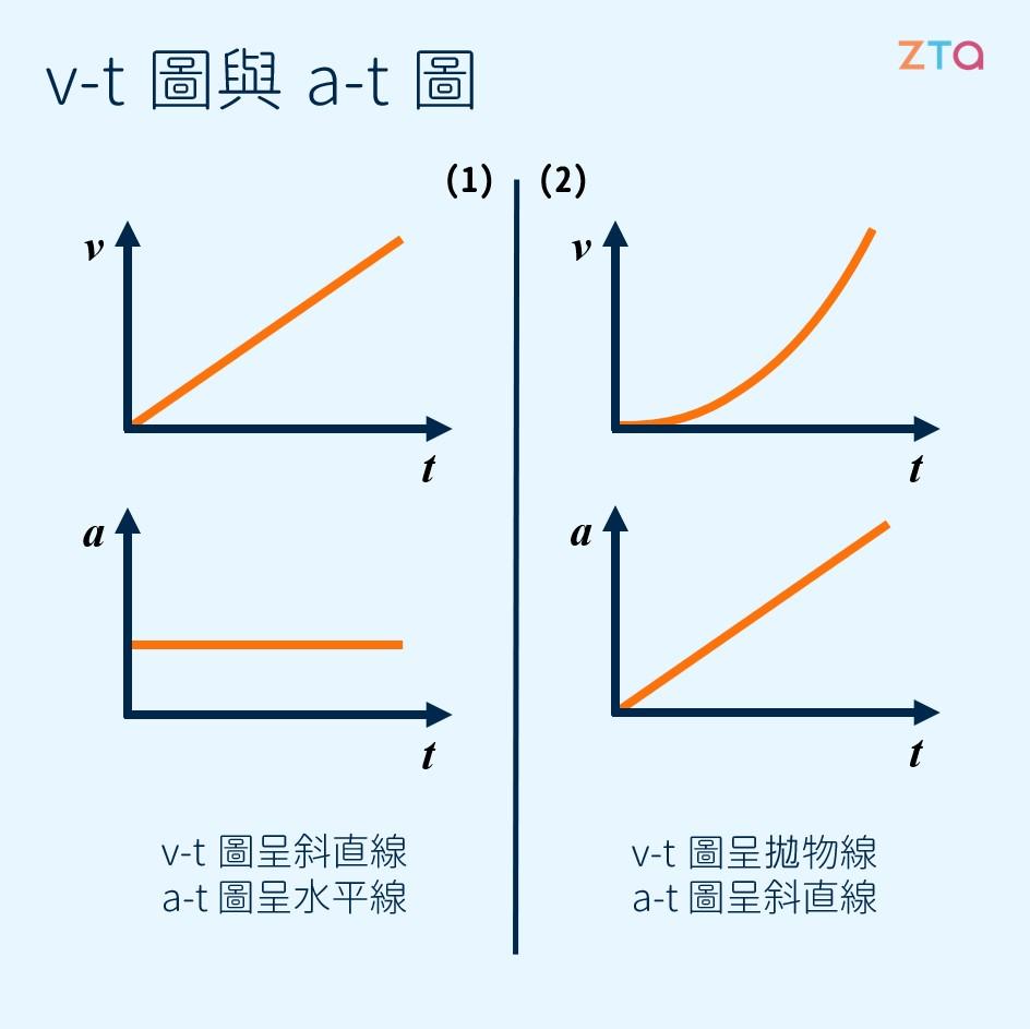 V-t 與 a-t 圖   物體的一維運動   學呀